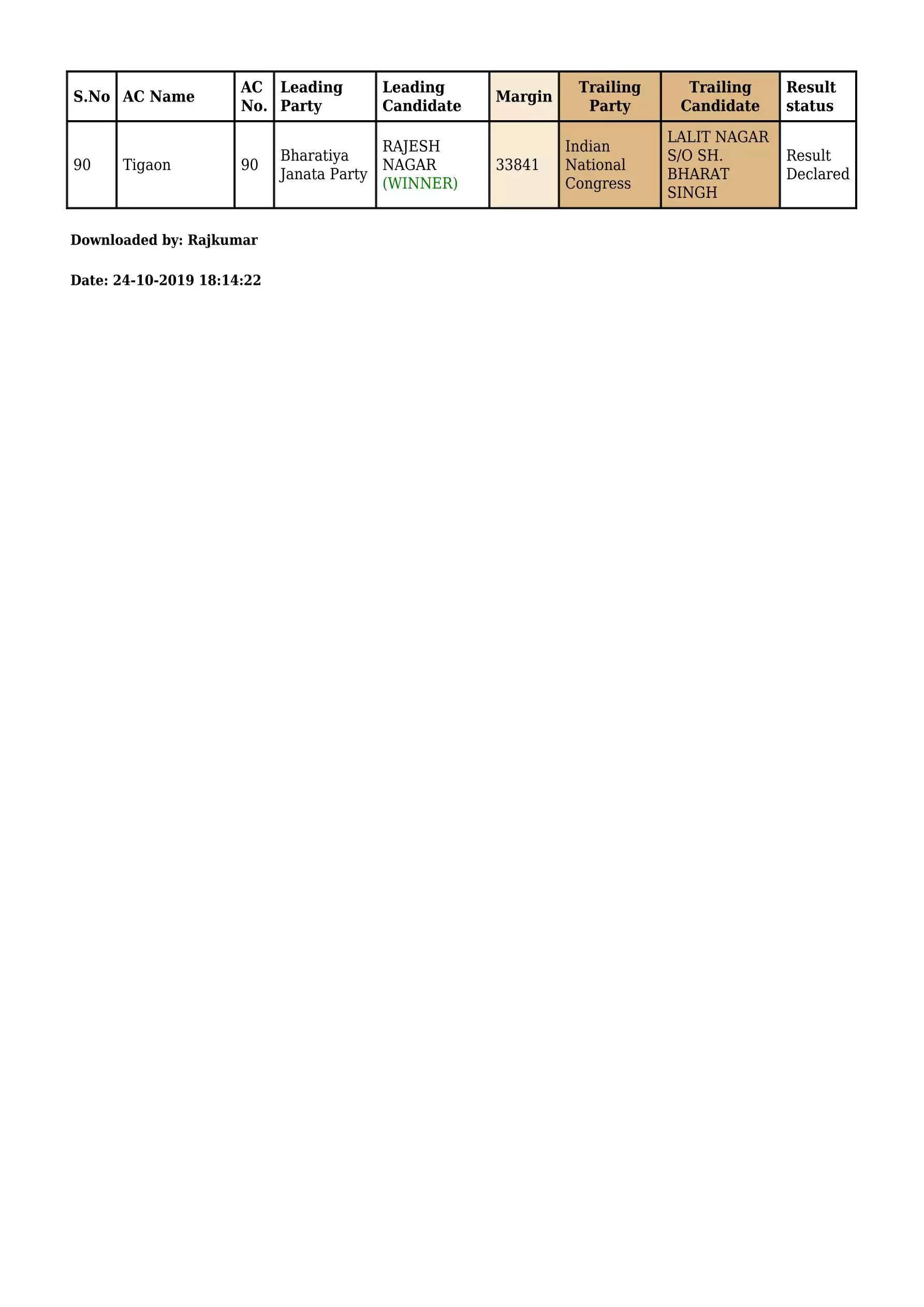 हरियाणा की सभी 90 सीटों का देखिये ताजा हाल, कौन जीता, कौन हारा, कहां फंसी है बाजी