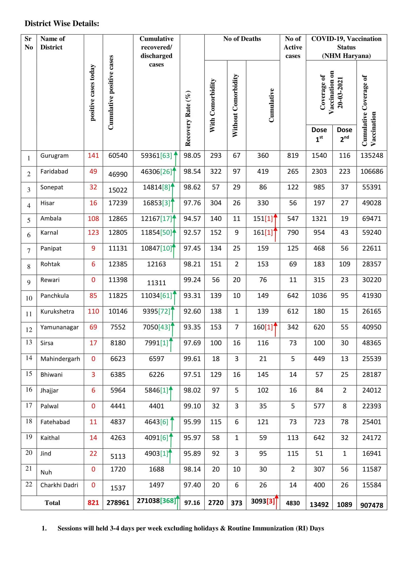 हरियाणा में लगातार बढ़ रहे कोरोना के मामले, आज 821 नए संक्रमित, देखिए मेडिकल बुलेटिन