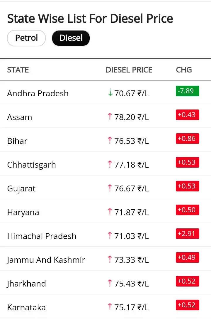 पेट्रोल और डीजल की कीमतों में लगातार इजाफा, जानिए आज कितने बढ़े तेल के दाम