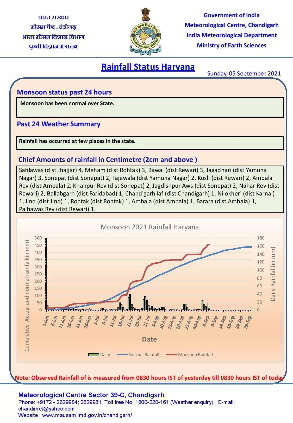 हरियाणा के 11 जिलों में अगले 3 घंटे में हल्की से मध्यम बारिश, देखें कौनसे हैं जिले ?